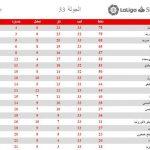 جدول الدوري .. برشلونة يعود إلى صدارة ترتيب الدوري